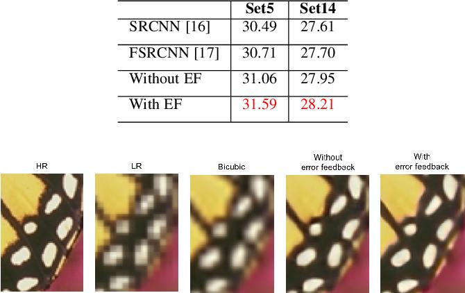 Figure 4 for Deep Back-Projection Networks for Single Image Super-resolution