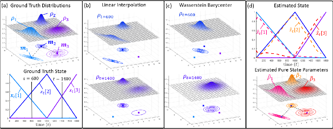 Figure 1 for Dynamical Wasserstein Barycenters for Time-series Modeling