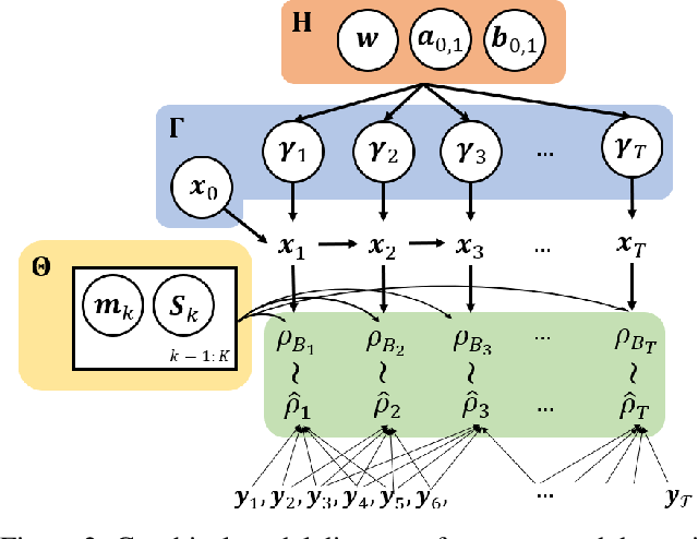 Figure 2 for Dynamical Wasserstein Barycenters for Time-series Modeling