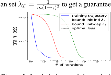 Figure 3 for On the Theory of Implicit Deep Learning: Global Convergence with Implicit Layers