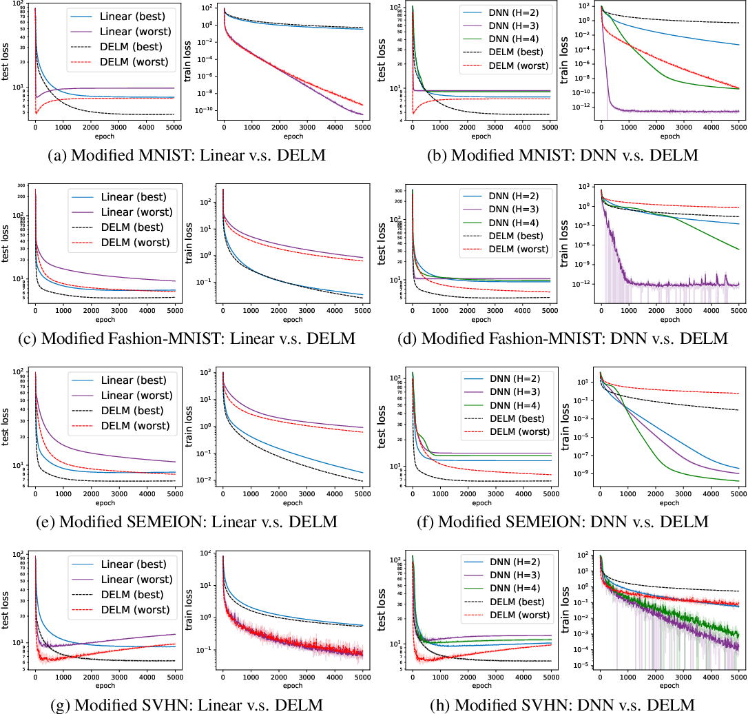 Figure 4 for On the Theory of Implicit Deep Learning: Global Convergence with Implicit Layers