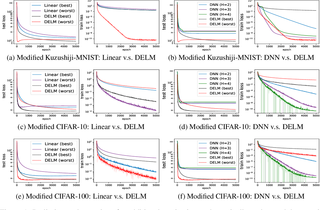 Figure 1 for On the Theory of Implicit Deep Learning: Global Convergence with Implicit Layers