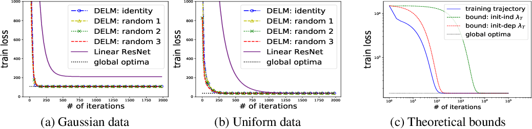 Figure 2 for On the Theory of Implicit Deep Learning: Global Convergence with Implicit Layers