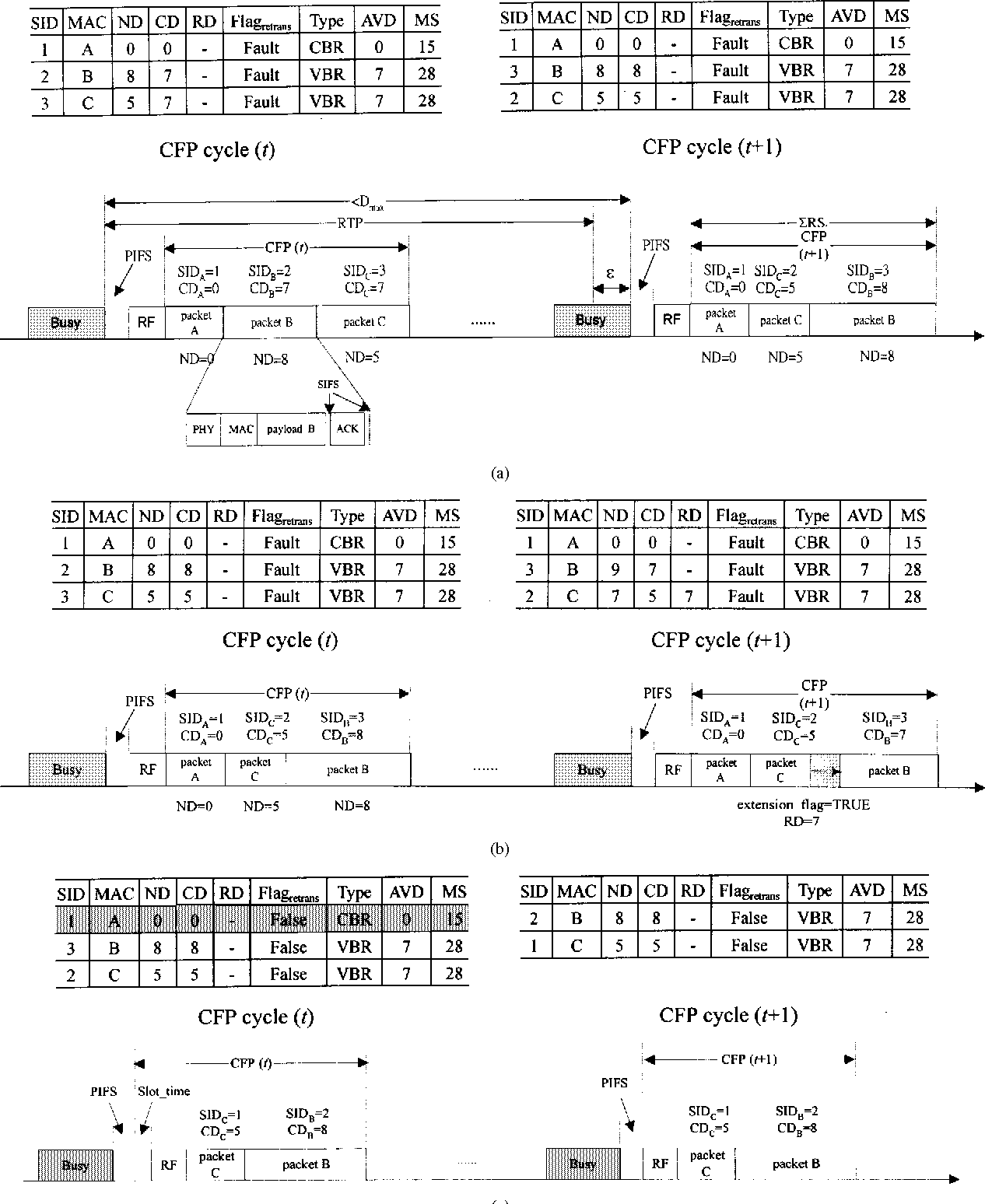Figure 4 from A bandwidth allocation/sharing/extension protocol for