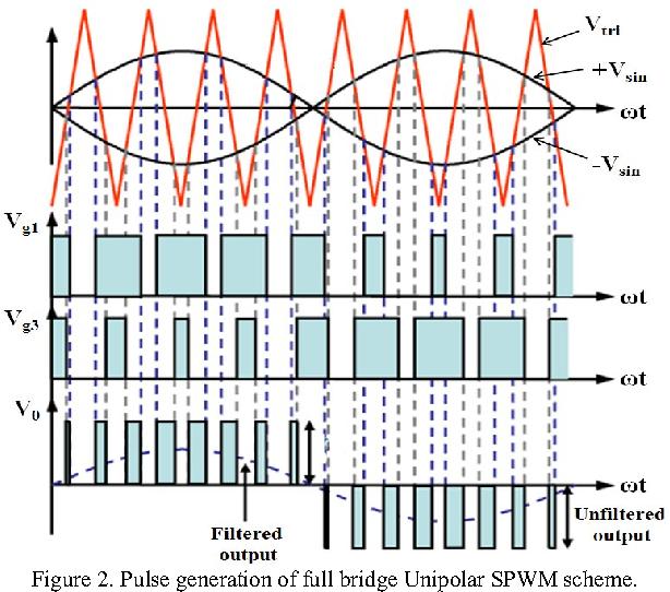 Figure 11 from FPGA implementation of Unipolar SPWM for