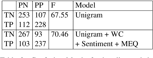 Figure 4 for Linguistic Markers of Influence in Informal Interactions