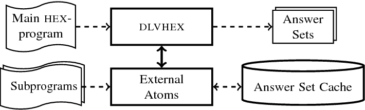 Figure 1 for Nested HEX-Programs