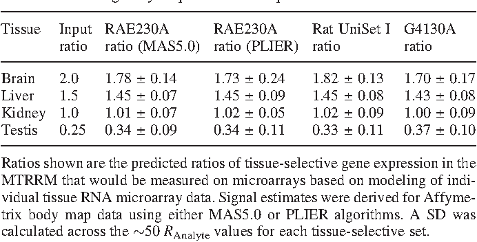 Table 2. Tissue-selective ratios modeled for non-selective tissue signal contributions using body map data for each platform