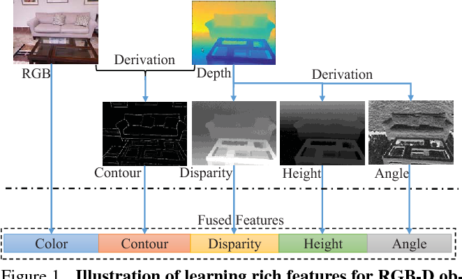Figure 1 for Deeply Exploit Depth Information for Object Detection