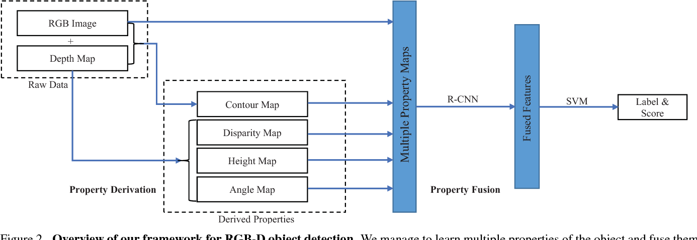 Figure 3 for Deeply Exploit Depth Information for Object Detection
