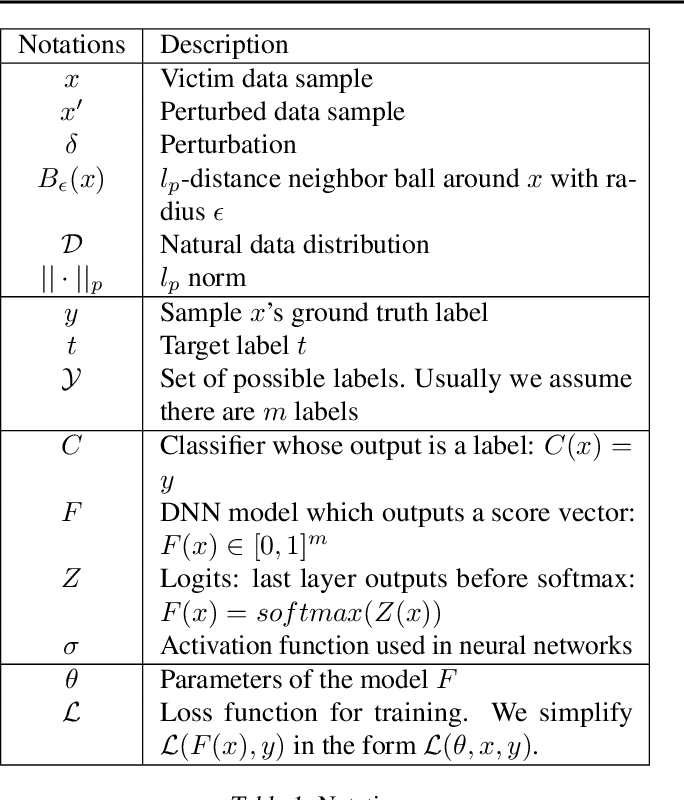 Figure 1 for Adversarial Attacks and Defenses in Images, Graphs and Text: A Review