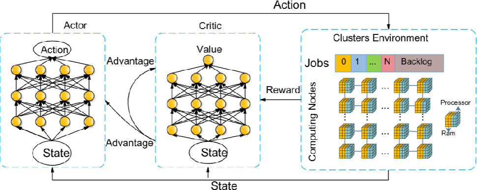 Figure 1 for Job Scheduling on Data Centers with Deep Reinforcement Learning