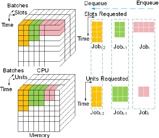 Figure 2 for Job Scheduling on Data Centers with Deep Reinforcement Learning