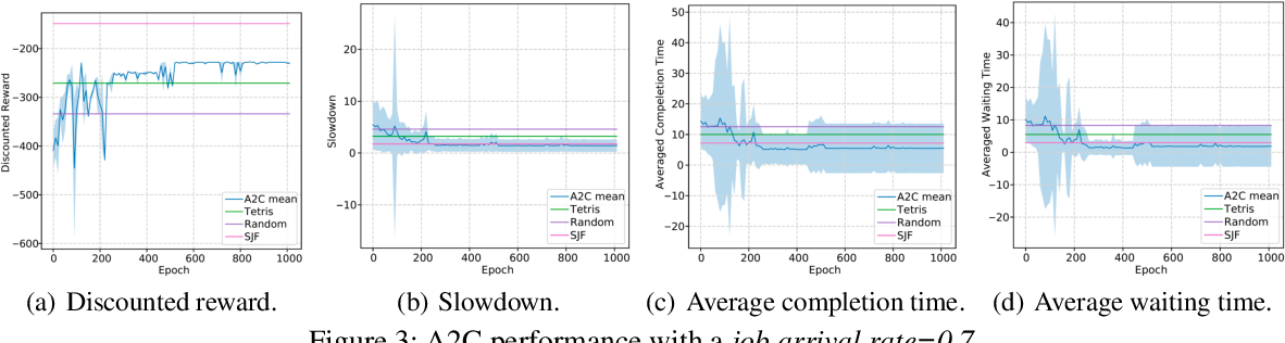 Figure 4 for Job Scheduling on Data Centers with Deep Reinforcement Learning