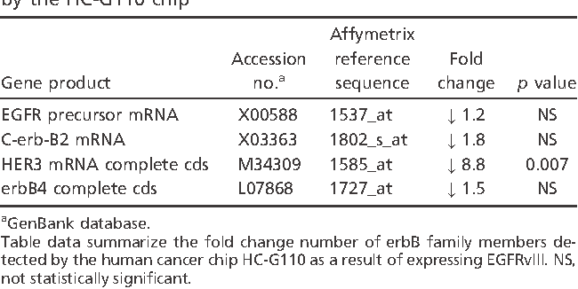 Table 2 Fold change number of erbB family members detected by the HC-G110 chip