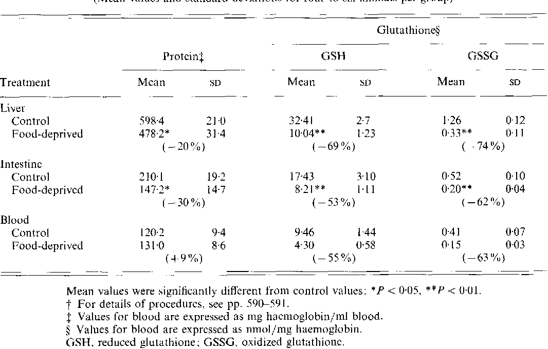 Glutathione content of the small intestine : regulation and function ...