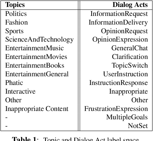 Figure 1 for Contextual Topic Modeling For Dialog Systems