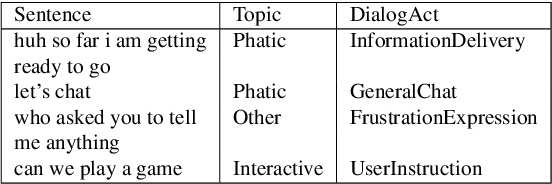 Figure 4 for Contextual Topic Modeling For Dialog Systems