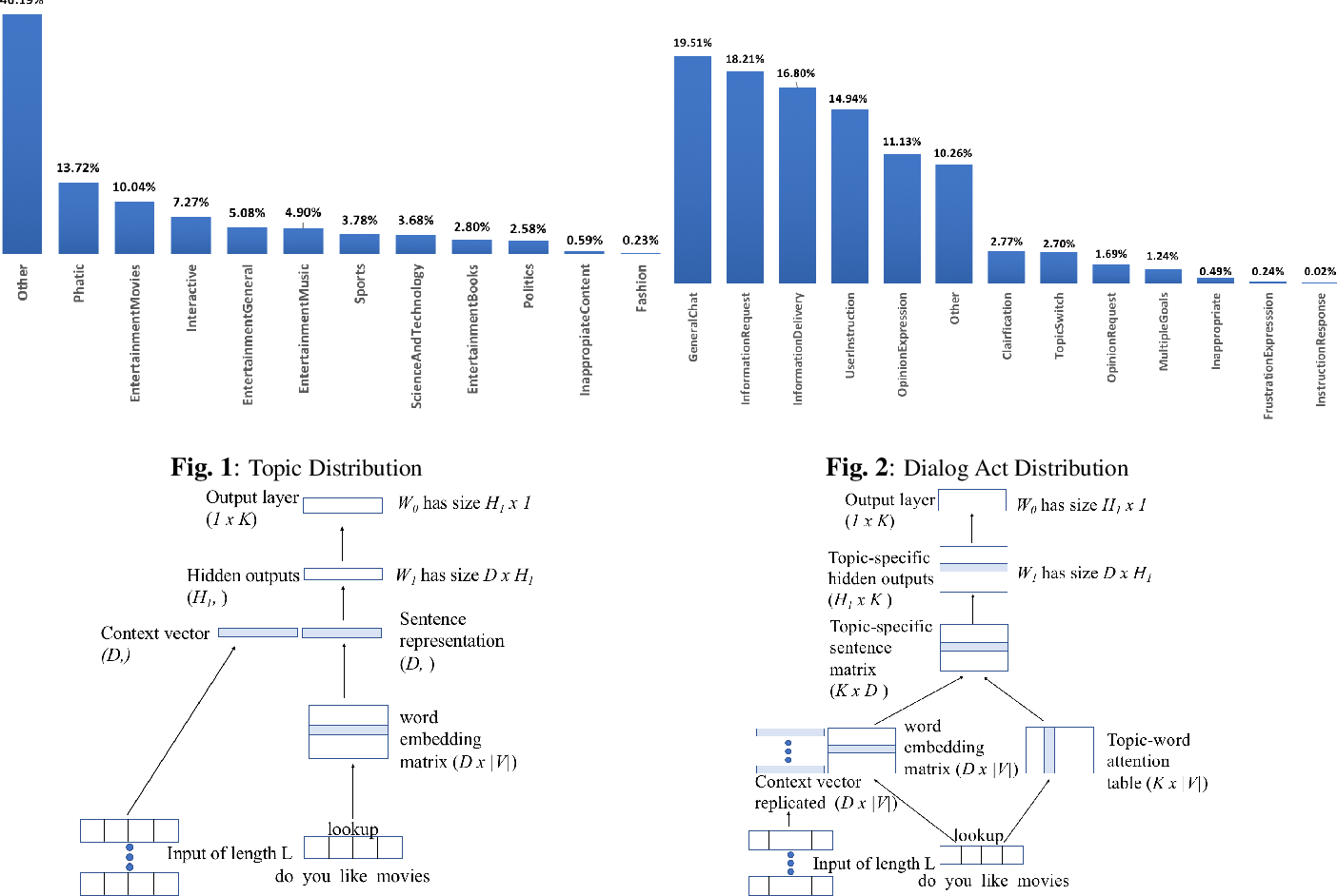 Figure 2 for Contextual Topic Modeling For Dialog Systems