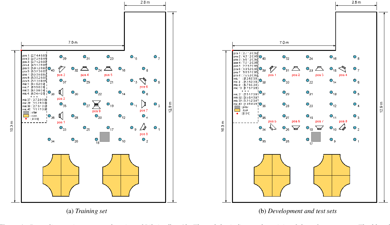 Figure 1 for Libri-adhoc40: A dataset collected from synchronized ad-hoc microphone arrays