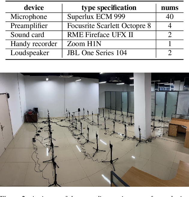 Figure 2 for Libri-adhoc40: A dataset collected from synchronized ad-hoc microphone arrays