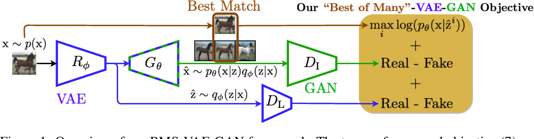 """Figure 1 for """"Best-of-Many-Samples"""" Distribution Matching"""