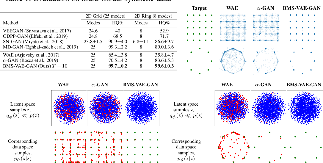 """Figure 2 for """"Best-of-Many-Samples"""" Distribution Matching"""