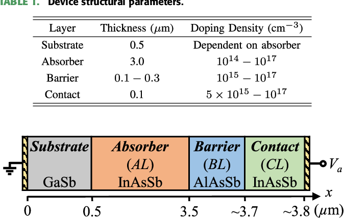 Understanding the $C-V$ Characteristics of InAsSb-Based nBn Infrared