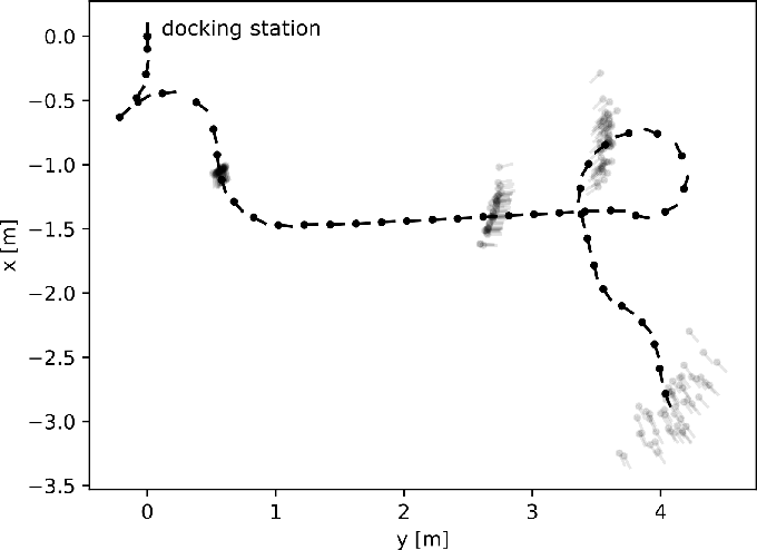 Figure 4 for Uncertainty-Aware Self-Supervised Learning of Spatial Perception Tasks