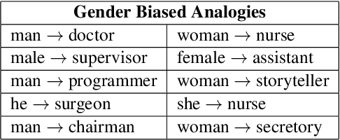 Figure 1 for Identifying and Mitigating Gender Bias in Hyperbolic Word Embeddings