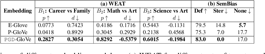 Figure 4 for Identifying and Mitigating Gender Bias in Hyperbolic Word Embeddings