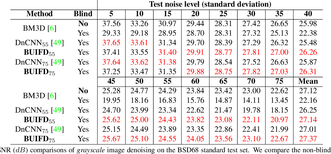 Figure 3 for Blind Universal Bayesian Image Denoising with Gaussian Noise Level Learning