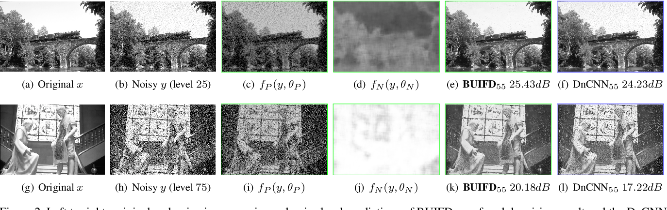 Figure 4 for Blind Universal Bayesian Image Denoising with Gaussian Noise Level Learning