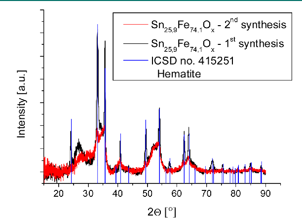 Figure 9 from Search for new catalysts for the oxidation of