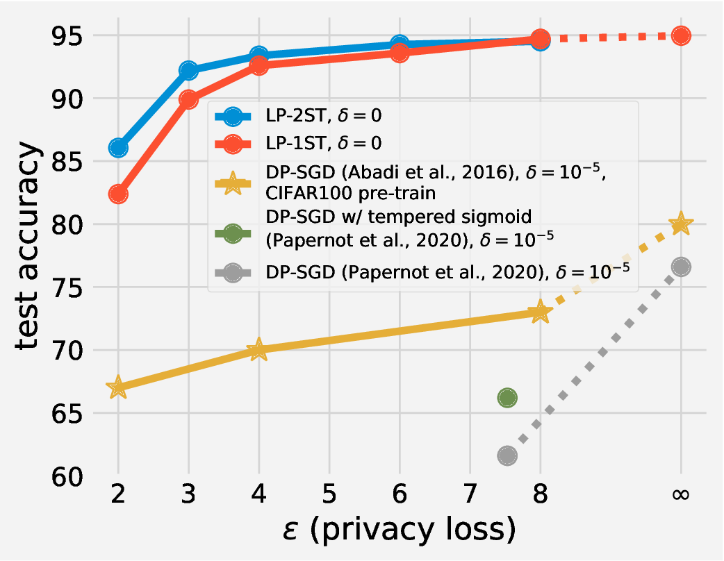 Figure 1 for On Deep Learning with Label Differential Privacy