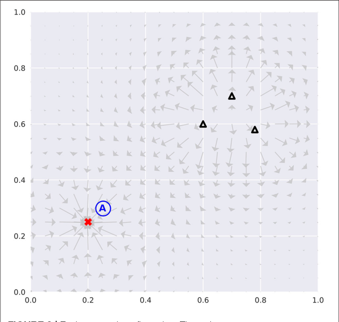 Figure 3 for Boredom-driven curious learning by Homeo-Heterostatic Value Gradients