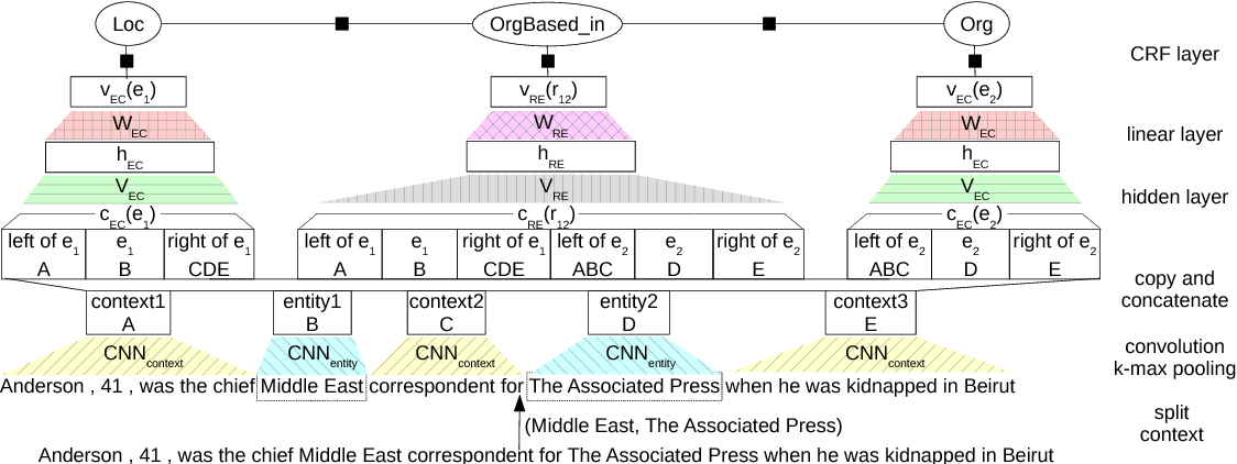 Figure 3 for Global Normalization of Convolutional Neural Networks for Joint Entity and Relation Classification