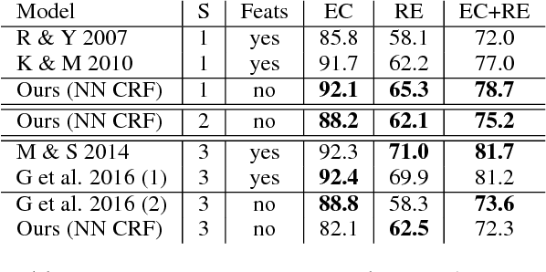 Figure 4 for Global Normalization of Convolutional Neural Networks for Joint Entity and Relation Classification