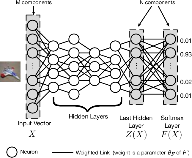 Figure 1 for Distillation as a Defense to Adversarial Perturbations against Deep Neural Networks