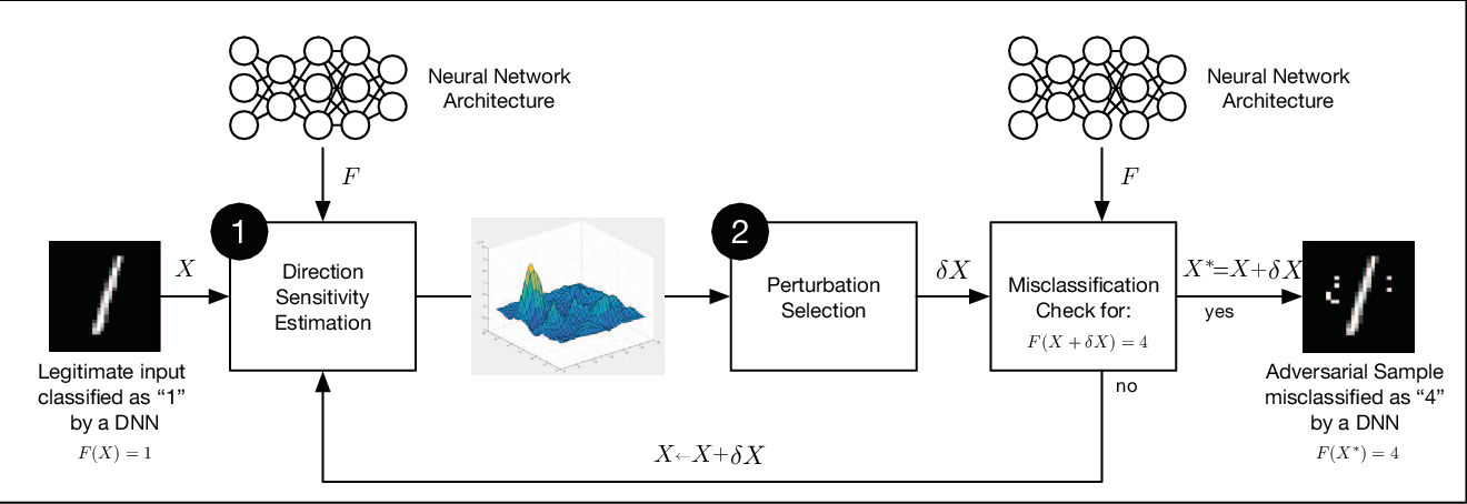 Figure 4 for Distillation as a Defense to Adversarial Perturbations against Deep Neural Networks