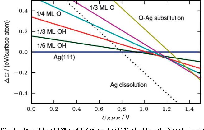 Surface pourbaix diagrams and oxygen reduction activity of pt ag figure 1 ccuart Images