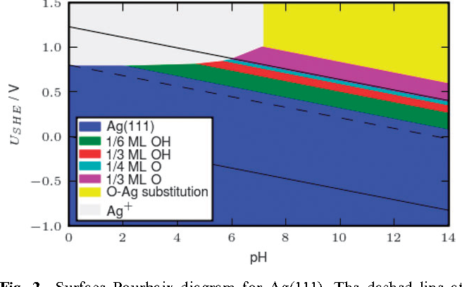 Surface pourbaix diagrams and oxygen reduction activity of pt ag figure 2 ccuart Images