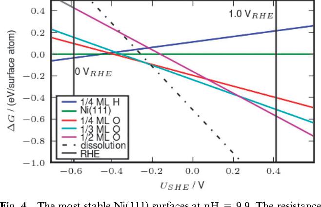 Surface pourbaix diagrams and oxygen reduction activity of pt ag figure 4 ccuart Images