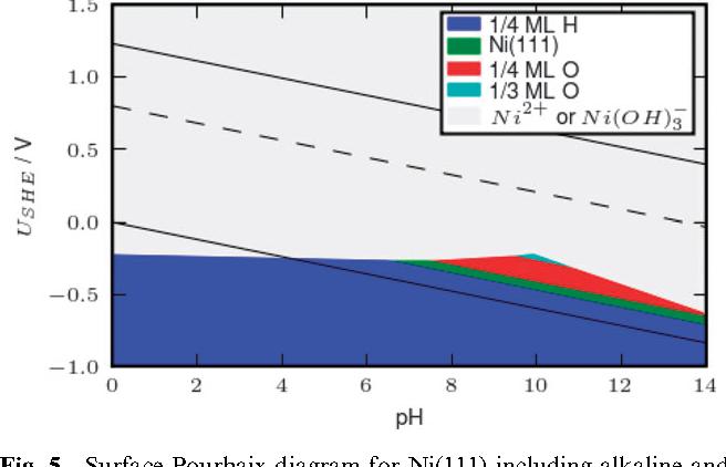 Surface pourbaix diagrams and oxygen reduction activity of pt ag figure 5 ccuart Images