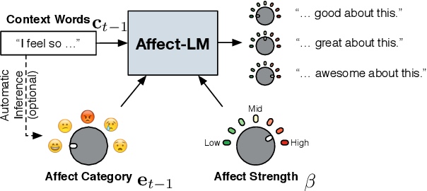 Figure 1 for Affect-LM: A Neural Language Model for Customizable Affective Text Generation