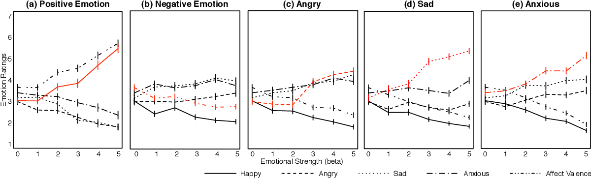 Figure 4 for Affect-LM: A Neural Language Model for Customizable Affective Text Generation