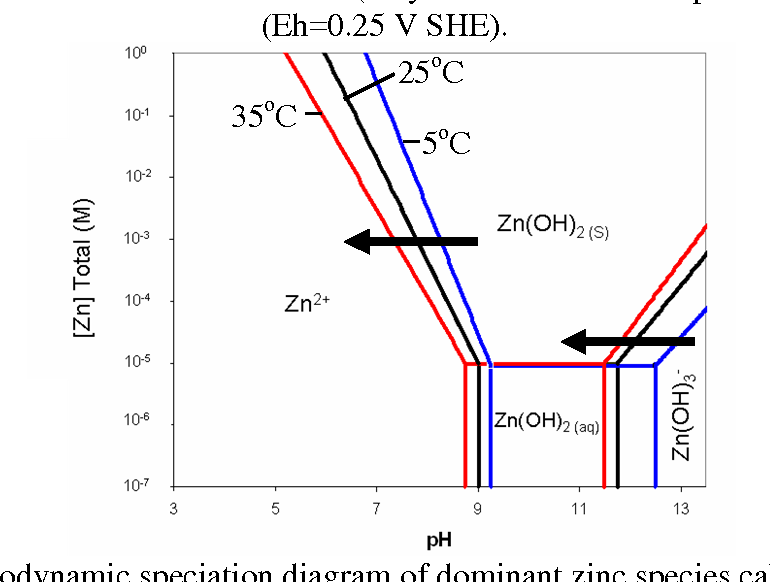 4: thermodynamic speciation diagram of dominant zinc species calculated  using equations 5 to