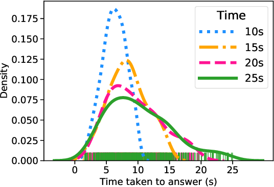 Figure 3 for Deciding Fast and Slow: The Role of Cognitive Biases in AI-assisted Decision-making