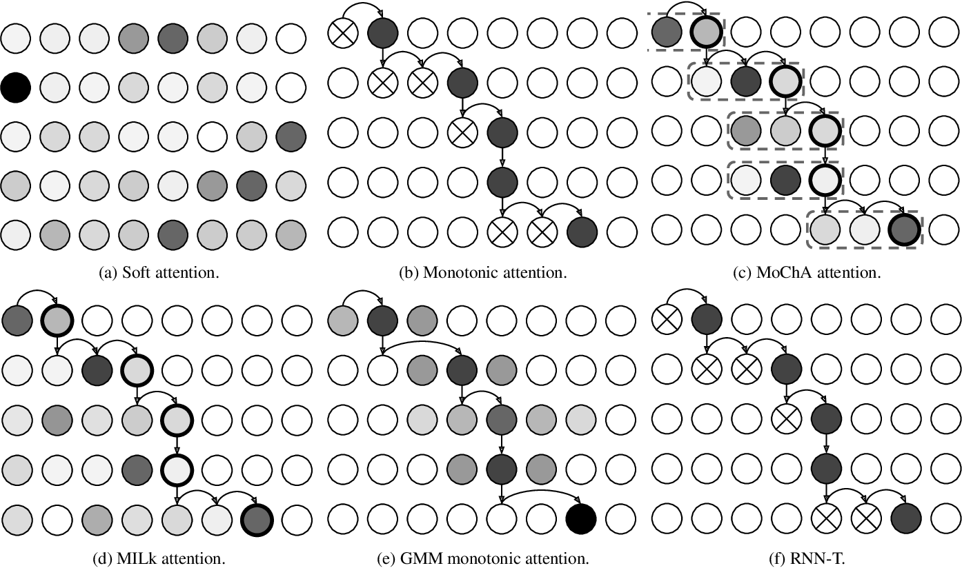 Figure 1 for A comparison of end-to-end models for long-form speech recognition