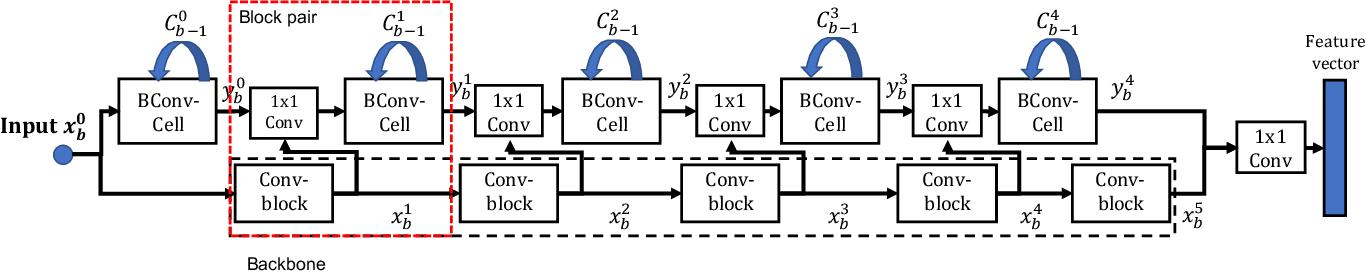 Figure 1 for Progressive Transfer Learning for Person Re-identification